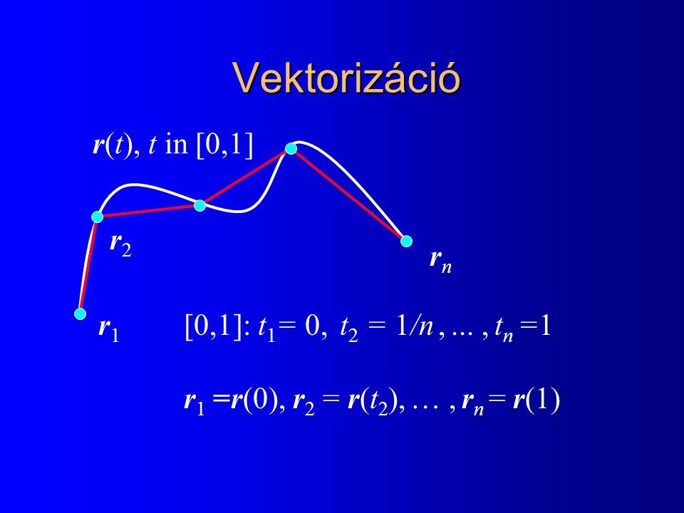 Vektorizáció r(t), t in [0,1] r2 rn r1